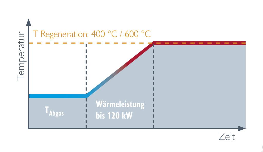 Helios FFB Temperatur